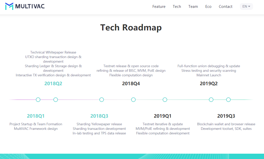 MultiVAC ICO Roadmap